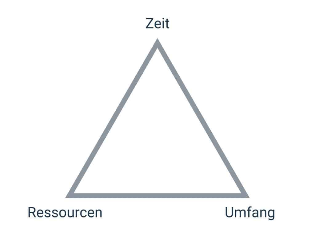 Das magische Dreieck des Projektmanagement