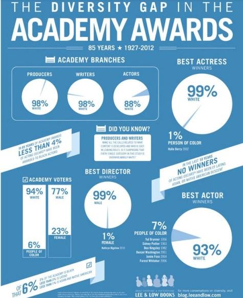 oscar diversity infographic harlemcondolife.com