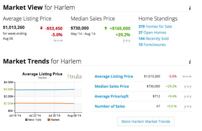 harlem real estate