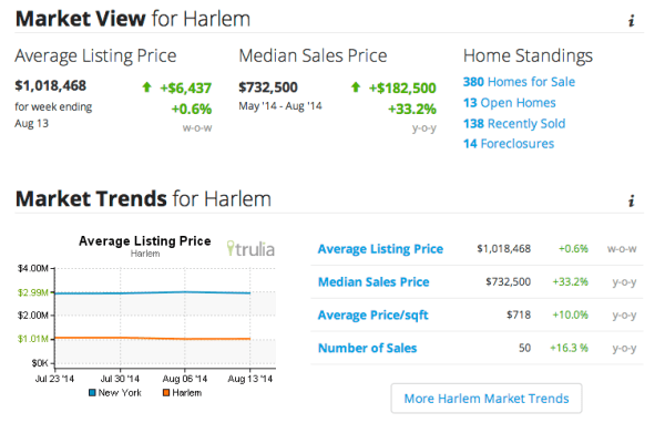 harlem real estate