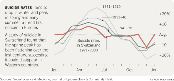 Suicides falling. Something to worry about…