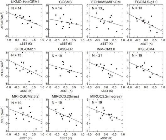 IPCC models flux SST skakos 01
