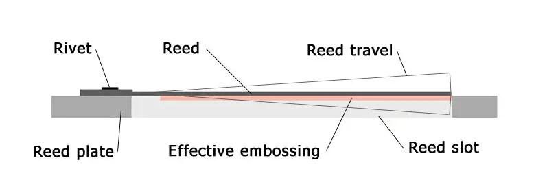 Harmonica Maintenance - Embossing