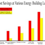 Passive House Cost Savings Graph