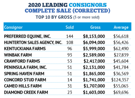 2020 Leading Consignors