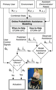 Learning Assistance By Demonstration System