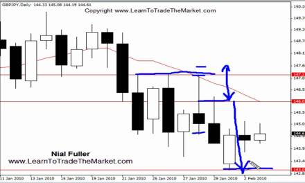 Set and Forget Price Action Forex Trading Strategy