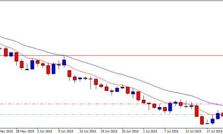 Shorting NZDUSD on a retrace to the 21 day ema