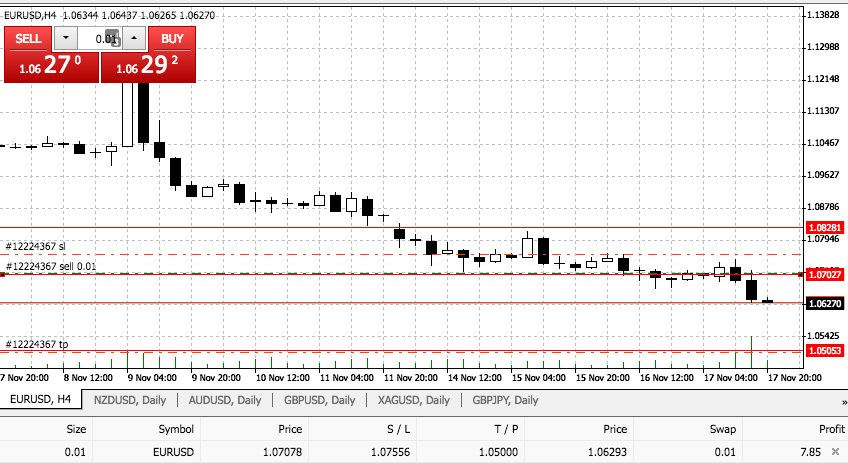 Sell Trade on the EURUSD Pair As Prices Breaks Monday's Low