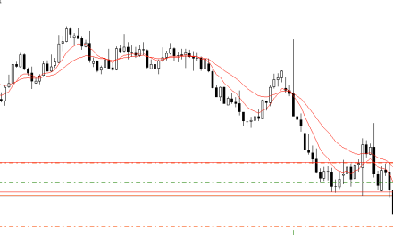 Sell Trade on the EURUSD