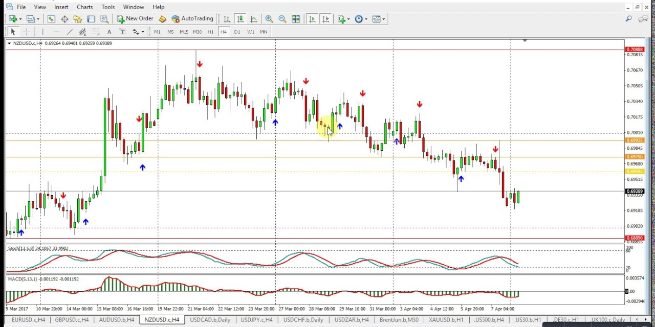Dean's Daily Forex, Index & Commodity Rap for 10 April 2017