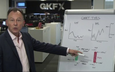 Candles and Chart Types – Whiteboard Wednesday with GKFX