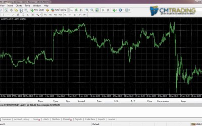 CM Trading MetaTrader 4 Tutorial