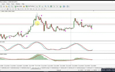 Forex Market Insight Commentary for 12 June 2018