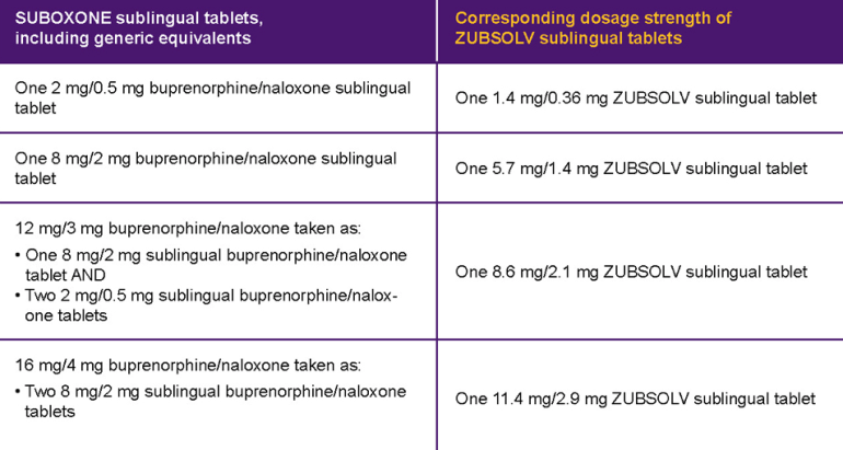 how long does 8 milligrams of suboxone stay in your system