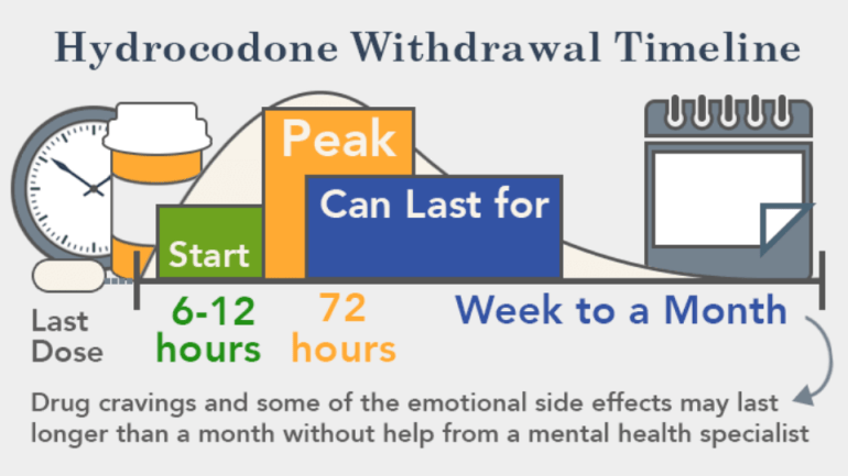 Hydrocodone Withdrawal Symptoms: List of Possibilities