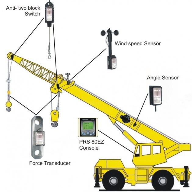 Mencari Rental Tower Crane Terbaik