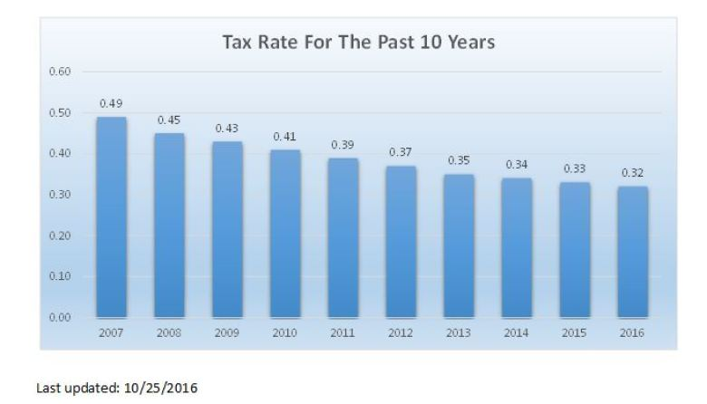 tax_rate_graph_2016