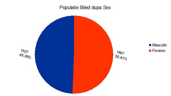 populatie-dupa-sex-biled