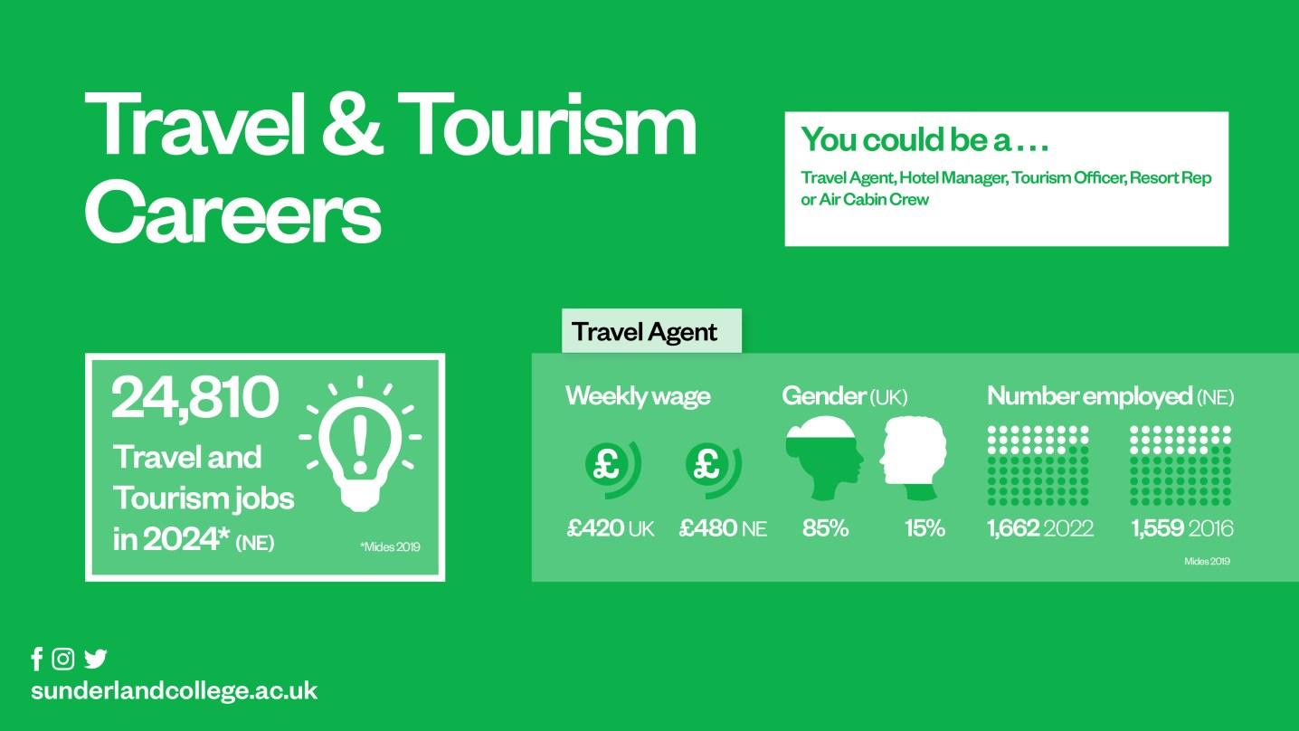 SC Travel Tourism