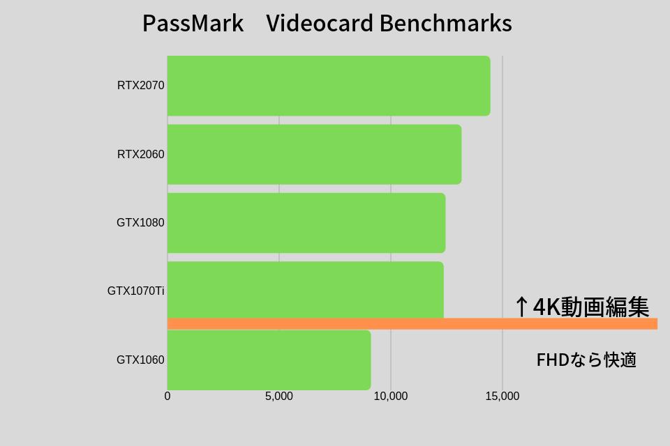 PassMark Videocard Benchmarks