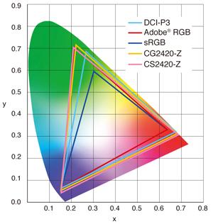 Eizo RGB領域