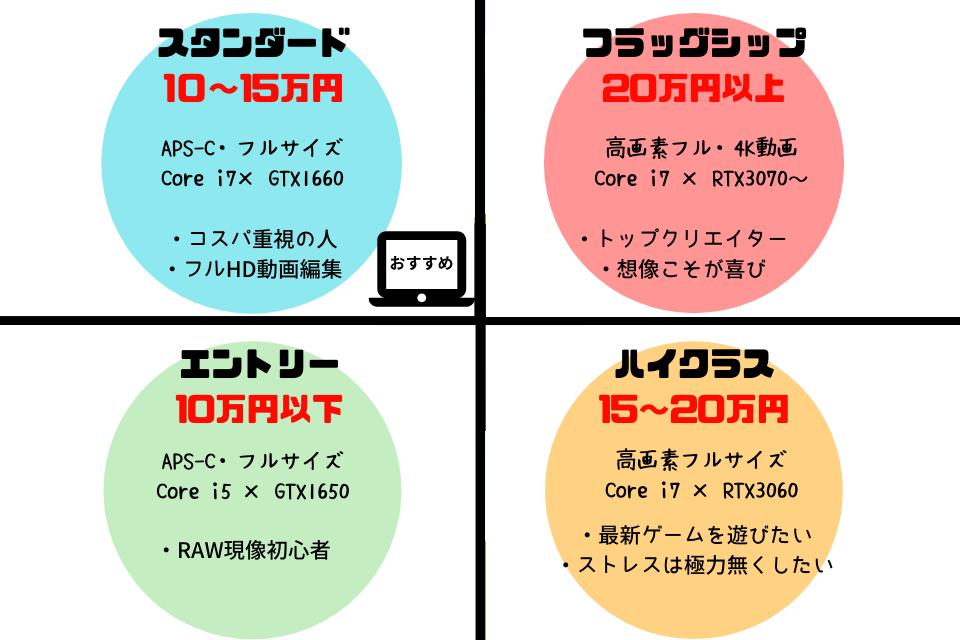 RAW現像,パソコン,おすすめ,スペック,性能,選び方