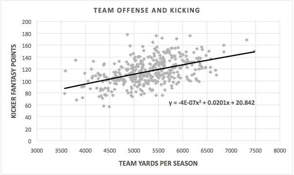 NFL Offensive Output vs Fantasy Kicker Performance