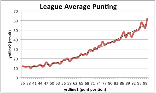 NFL Average Punting Plot