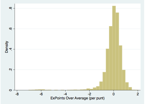 Histogram of Expected Points Added Over Average