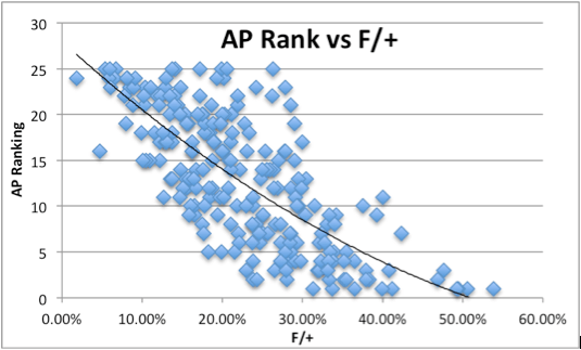 College Football NCAA AP Rank vs F/+