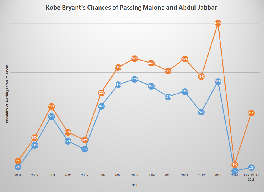 Kobe Graph
