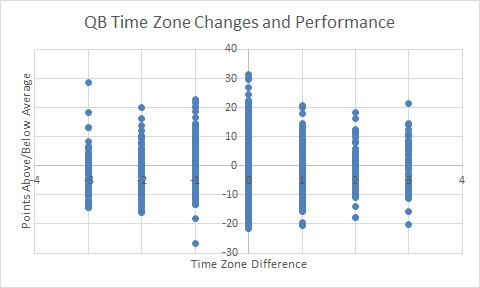 QB TIME ZONE CHANGE