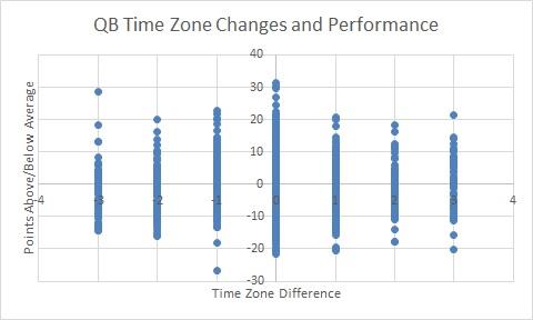 QB TIME ZONE CHANGE