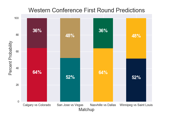 HSAC's 2019 Stanley Cup Playoff Predictions | The Harvard