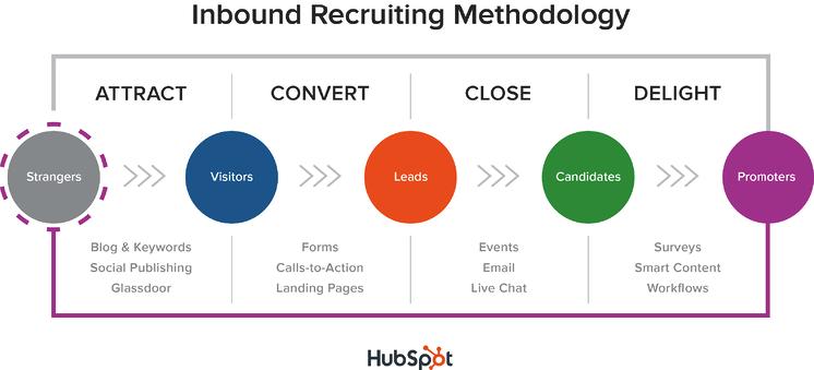 Inbound Recruiting Strategie by Hubspot
