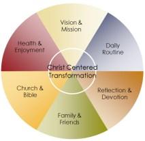 christ_centered_transformation