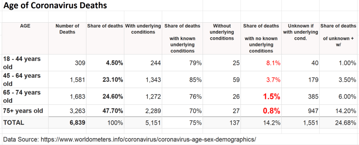 Deaths With Comorbitiy