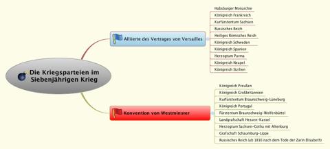 Bild: Die Kriegsparteien des Siebenjährigen Krieges in Europa