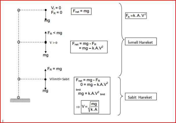 Limit hız formülleri
