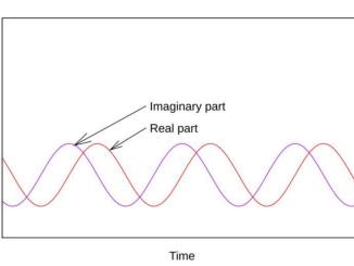 Kuantum Mekaniğinin Sanal Kısımı