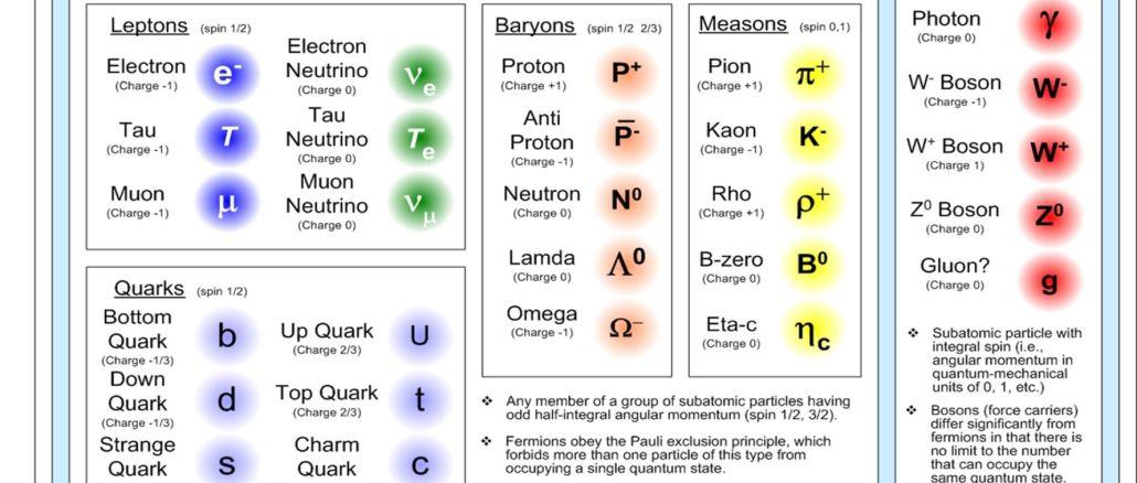 quantum physics the standard model