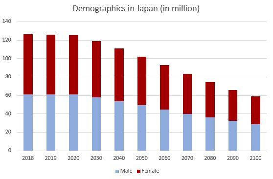 Demographics Japan