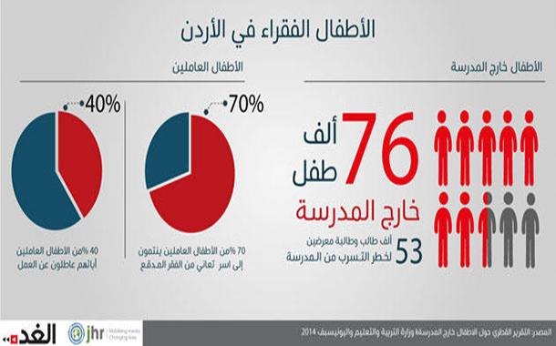 تحقيق: 19 % من أطفال الأردن فقراء.. والتعليم أكبر الضحايا