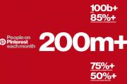 بينترست تتجاوز 200 مليون مستخدم نشط شهرياً