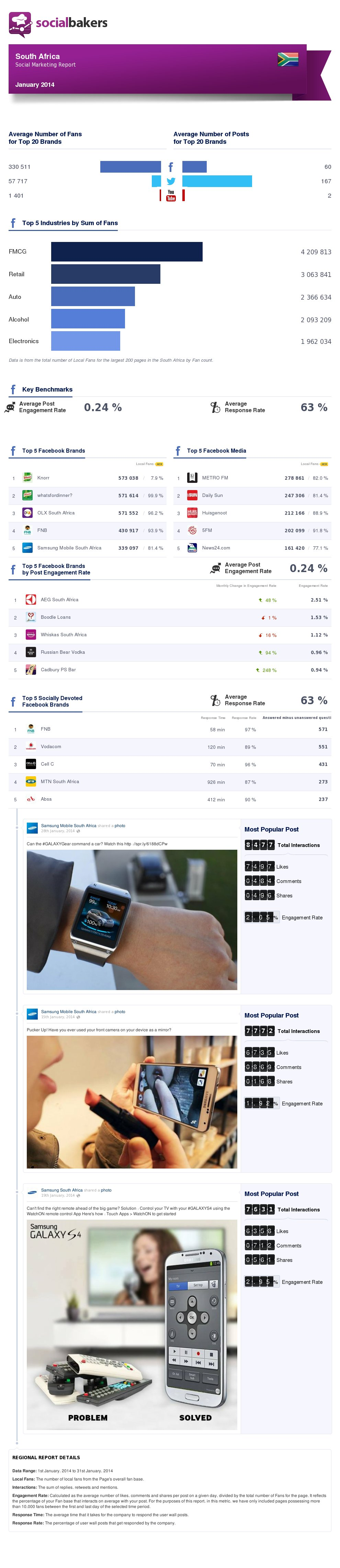 January 2014 Social Media Statistics