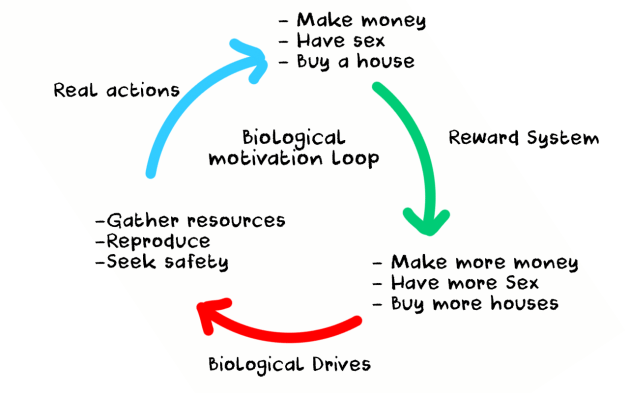 biological purpose and biological drive