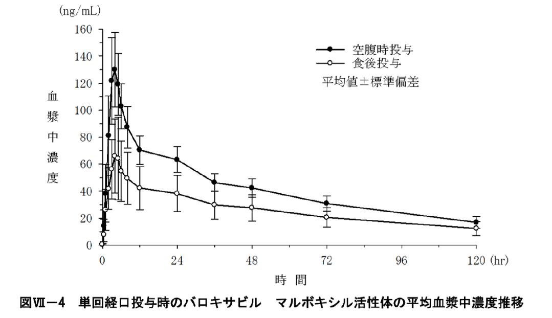 活性体の平均血漿中濃度推移