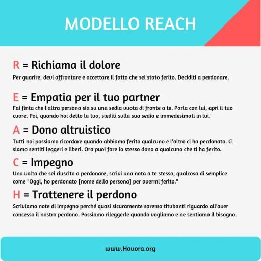 Modello REACH e perdono