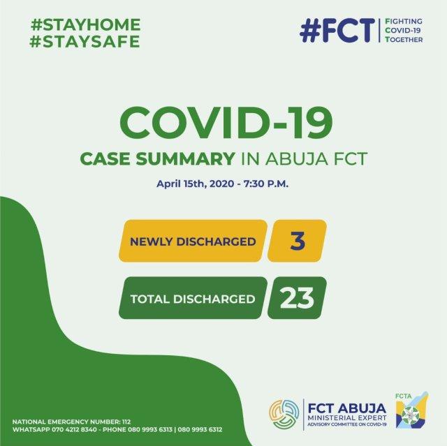 Mutum 23 ke nan suka warke a Abuja, wadda ita ce ta biyu wurin yawan masu cutar coronavirus a Najeriya.